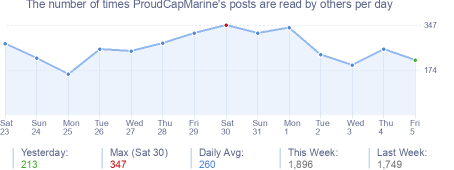 How many times ProudCapMarine's posts are read daily
