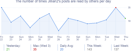 How many times Jillian2's posts are read daily
