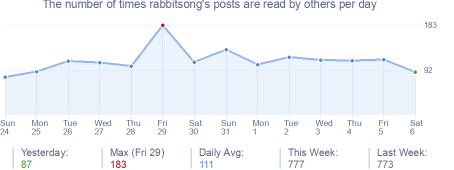 How many times rabbitsong's posts are read daily