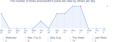 How many times brownie265's posts are read daily