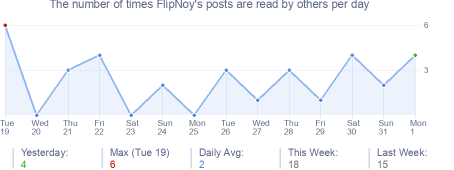 How many times FlipNoy's posts are read daily
