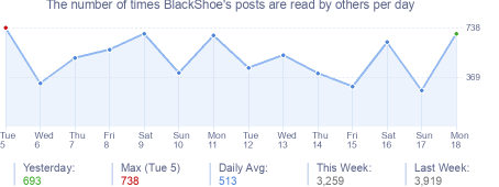 How many times BlackShoe's posts are read daily