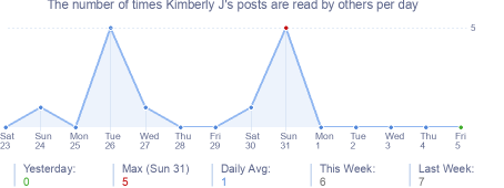 How many times Kimberly J's posts are read daily