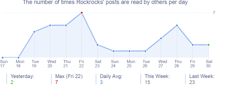 How many times Rockrocks's posts are read daily