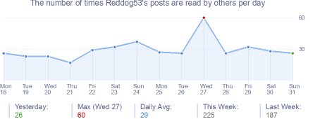 How many times Reddog53's posts are read daily
