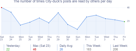 How many times City-duck's posts are read daily