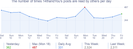 How many times 14thandYou's posts are read daily