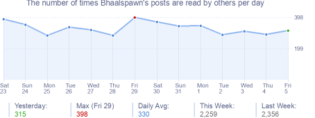 How many times Bhaalspawn's posts are read daily