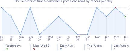 How many times namkrad's posts are read daily