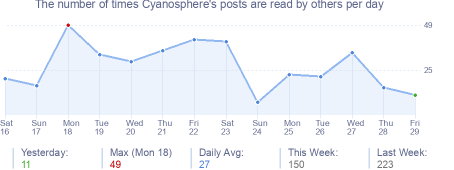 How many times Cyanosphere's posts are read daily