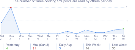 How many times cooldog77's posts are read daily