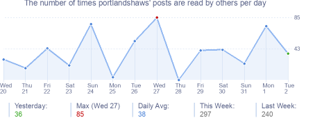 How many times portlandshaws's posts are read daily