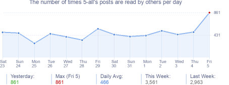 How many times 5-all's posts are read daily
