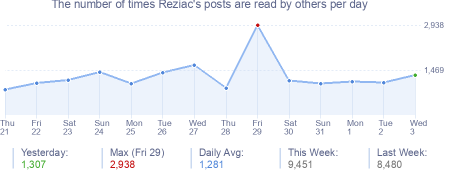 How many times Reziac's posts are read daily
