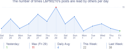How many times L&P90210's posts are read daily