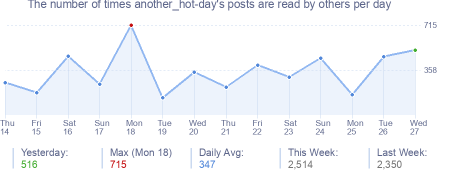 How many times another_hot-day's posts are read daily