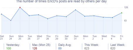How many times EricD's posts are read daily