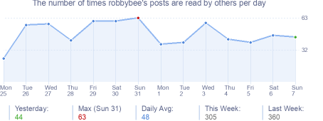 How many times robbybee's posts are read daily