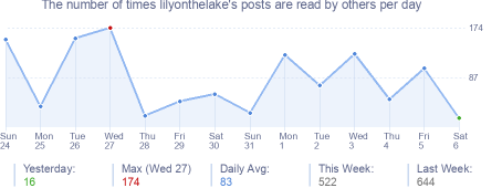 How many times lilyonthelake's posts are read daily