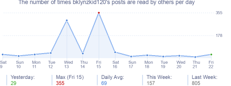 How many times bklynzkid120's posts are read daily