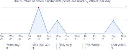 How many times candace8's posts are read daily
