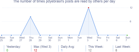 How many times pdyebrasil's posts are read daily