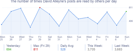How many times David Alleyne's posts are read daily