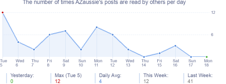 How many times AZaussie's posts are read daily