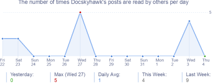How many times Docskyhawk's posts are read daily