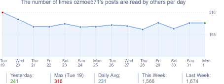 How many times ozmoe571's posts are read daily