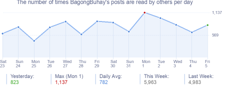 How many times BagongBuhay's posts are read daily