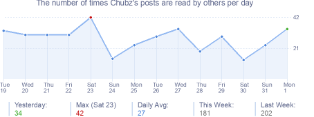 How many times Chubz's posts are read daily