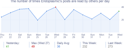 How many times Endoplasmic's posts are read daily