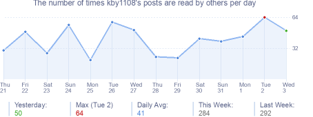 How many times kby1108's posts are read daily