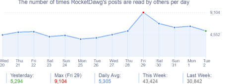 How many times RocketDawg's posts are read daily