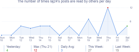 How many times laj24's posts are read daily