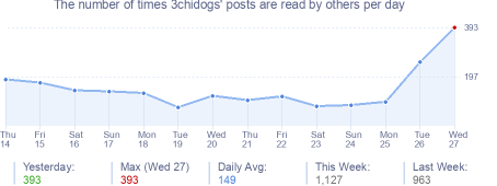 How many times 3chidogs's posts are read daily