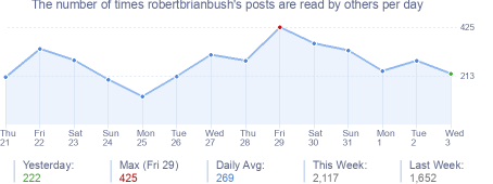 How many times robertbrianbush's posts are read daily