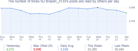 How many times NJ Brazen_3133's posts are read daily