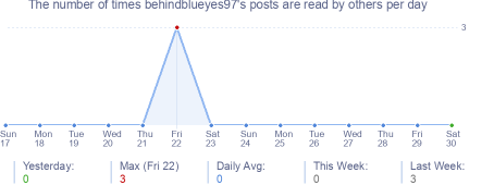 How many times behindblueyes97's posts are read daily