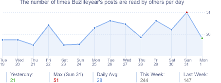 How many times Buzliteyear's posts are read daily
