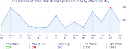 How many times chuckles34's posts are read daily