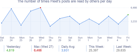 How many times Fleet's posts are read daily