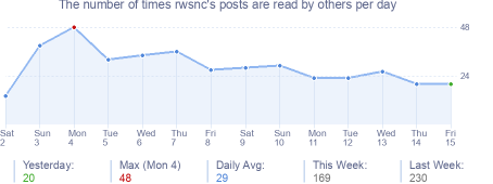 How many times rwsnc's posts are read daily