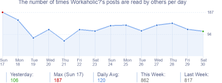 How many times Workaholic?'s posts are read daily