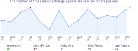 How many times manthechange's posts are read daily