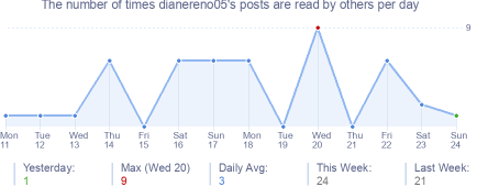 How many times dianereno05's posts are read daily