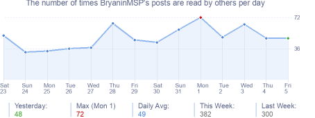 How many times BryaninMSP's posts are read daily