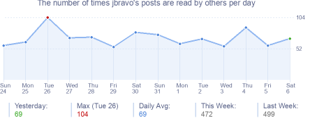 How many times jbravo's posts are read daily