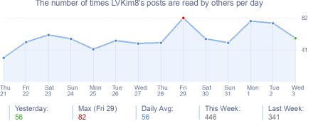 How many times LVKim8's posts are read daily